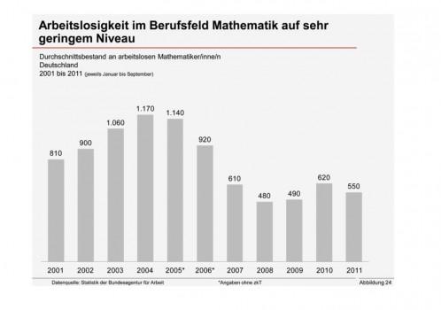 Arbeitslosigkeit im Berufsfeld Mathematik auf sehr geringen Niveau