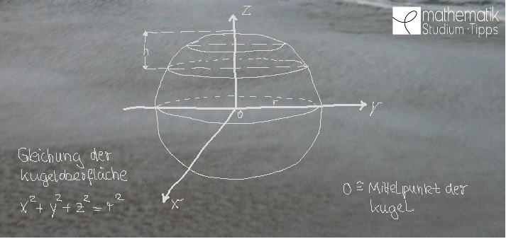 Archimedes - Gleichung der Kugeloberfläche